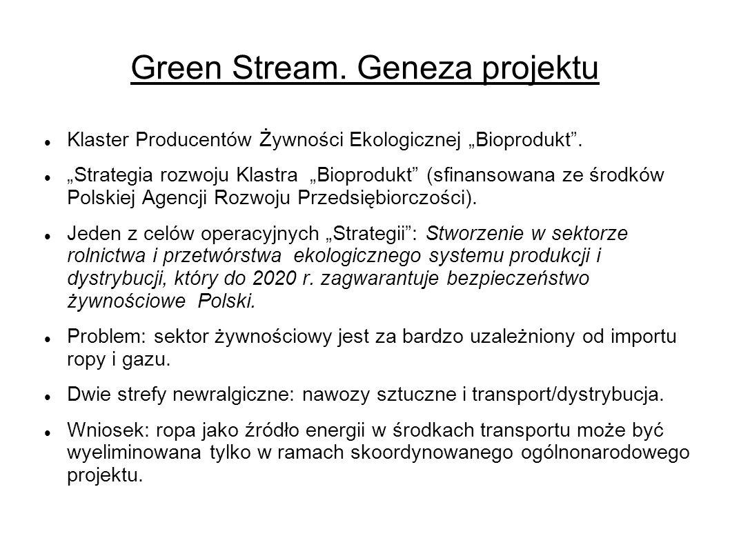 Green Stream. Geneza projektu Klaster Producentów Żywności Ekologicznej Bioprodukt.