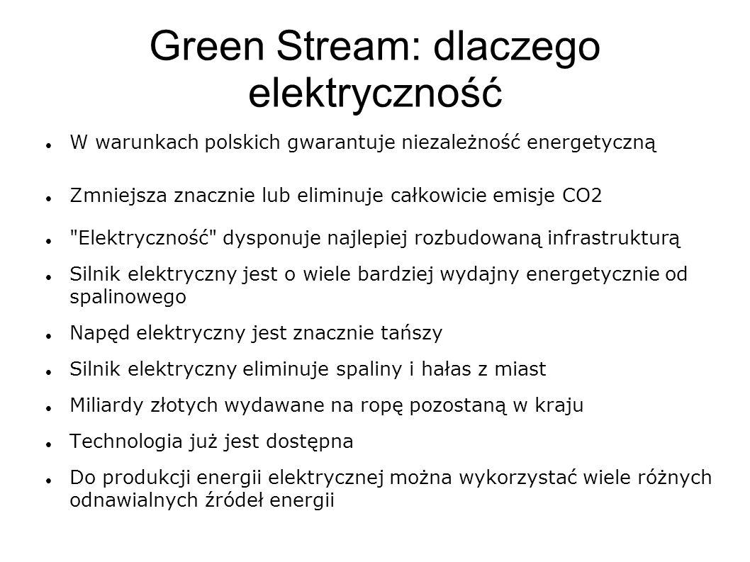 Green Stream: dlaczego elektryczność W warunkach polskich gwarantuje niezależność energetyczną Zmniejsza znacznie lub eliminuje całkowicie emisje CO2 Elektryczność dysponuje najlepiej rozbudowaną infrastrukturą Silnik elektryczny jest o wiele bardziej wydajny energetycznie od spalinowego Napęd elektryczny jest znacznie tańszy Silnik elektryczny eliminuje spaliny i hałas z miast Miliardy złotych wydawane na ropę pozostaną w kraju Technologia już jest dostępna Do produkcji energii elektrycznej można wykorzystać wiele różnych odnawialnych źródeł energii