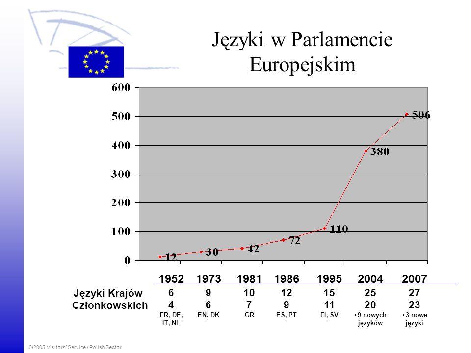 3/2005 Visitors´ Service / Polish Sector Języki w Parlamencie Europejskim 1952 6 4 FR, DE, IT, NL 1973 9 6 EN, DK 1981 10 7 GR 1986 12 9 ES, PT 1995 1