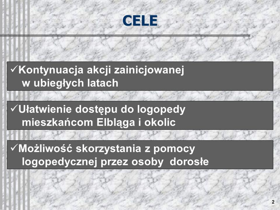 2 CELE Kontynuacja akcji zainicjowanej w ubiegłych latach Ułatwienie dostępu do logopedy mieszkańcom Elbląga i okolic Możliwość skorzystania z pomocy logopedycznej przez osoby dorosłe