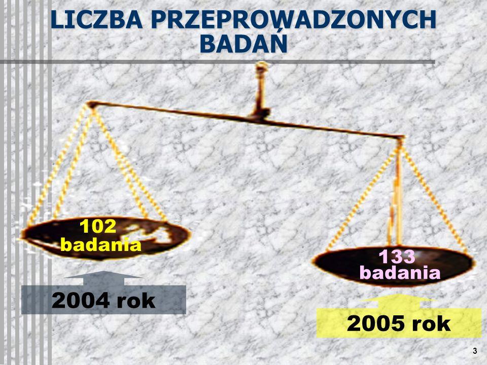 3 2004 rok LICZBA PRZEPROWADZONYCH BADAŃ 2005 rok 102 badania 133 badania