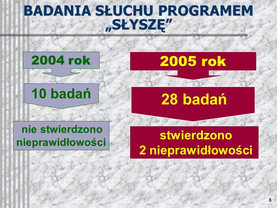5 stwierdzono 2 nieprawidłowości 28 badań BADANIA SŁUCHU PROGRAMEM SŁYSZĘ 2005 rok 2004 rok 10 badań nie stwierdzono nieprawidłowości