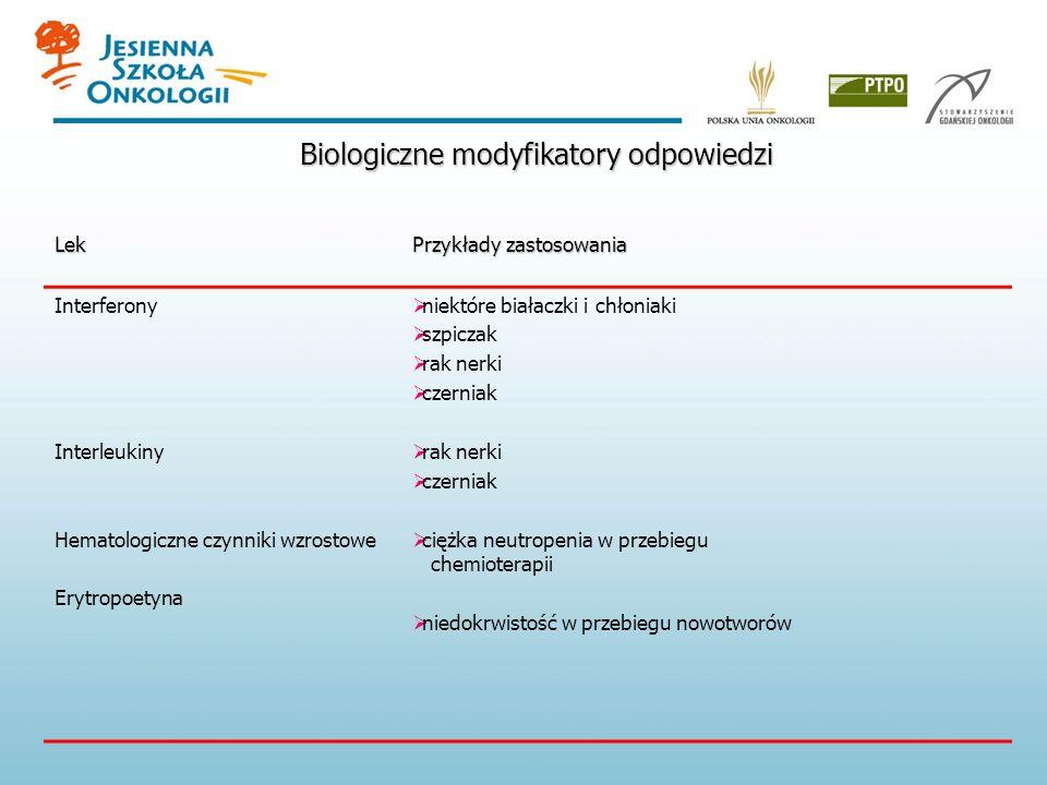 Biologiczne modyfikatory odpowiedzi Lek Przykłady zastosowania Interferony Interleukiny Hematologiczne czynniki wzrostowe Erytropoetyna niektóre białaczki i chłoniaki szpiczak rak nerki czerniak rak nerki czerniak ciężka neutropenia w przebiegu chemioterapii niedokrwistość w przebiegu nowotworów