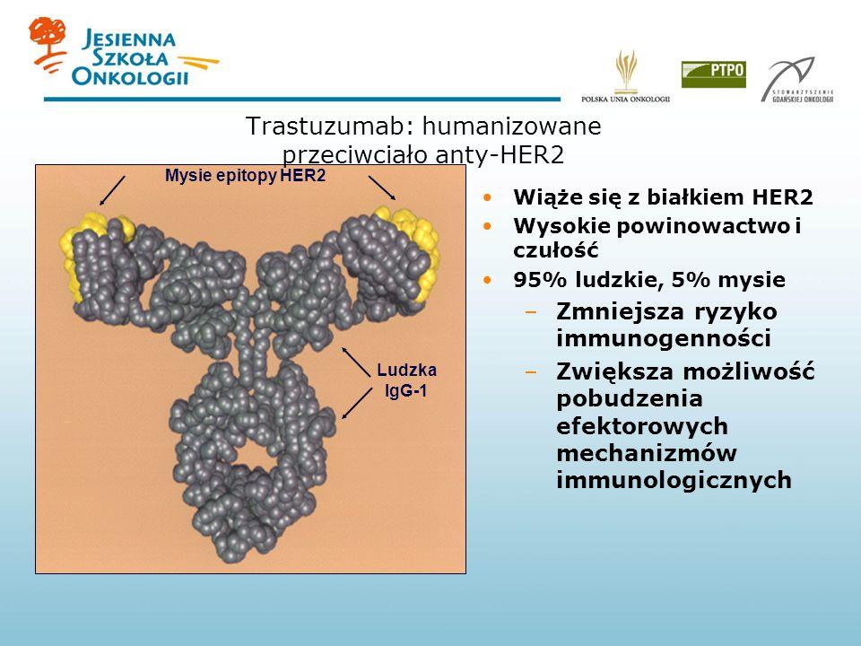 Wiąże się z białkiem HER2 Wysokie powinowactwo i czułość 95% ludzkie, 5% mysie –Zmniejsza ryzyko immunogenności –Zwiększa możliwość pobudzenia efektorowych mechanizmów immunologicznych Mysie epitopy HER2 Ludzka IgG-1 Trastuzumab: humanizowane przeciwciało anty-HER2