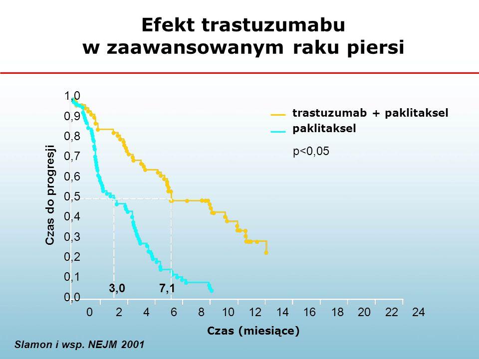 Efekt trastuzumabu w zaawansowanym raku piersi Czas (miesiące) 1,0 0,9 0,8 0,7 0,6 0,5 0,4 0,3 0,2 0,1 0,0 024681012141618202224 3,07,1 trastuzumab + paklitaksel paklitaksel Czas do progresji p<0,05 Slamon i wsp.