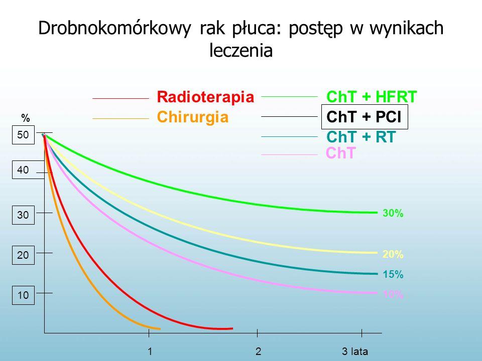 20% Drobnokomórkowy rak płuca: postęp w wynikach leczenia ChT + RT ChT + PCI 123 lata 15% 20 30 40 50 10 ChT + HFRT 30% 10% ChT Radioterapia Chirurgia %