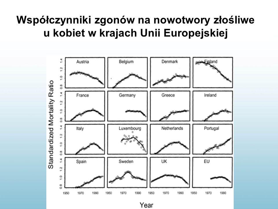 Współczynniki zgonów na nowotwory złośliwe u kobiet w krajach Unii Europejskiej