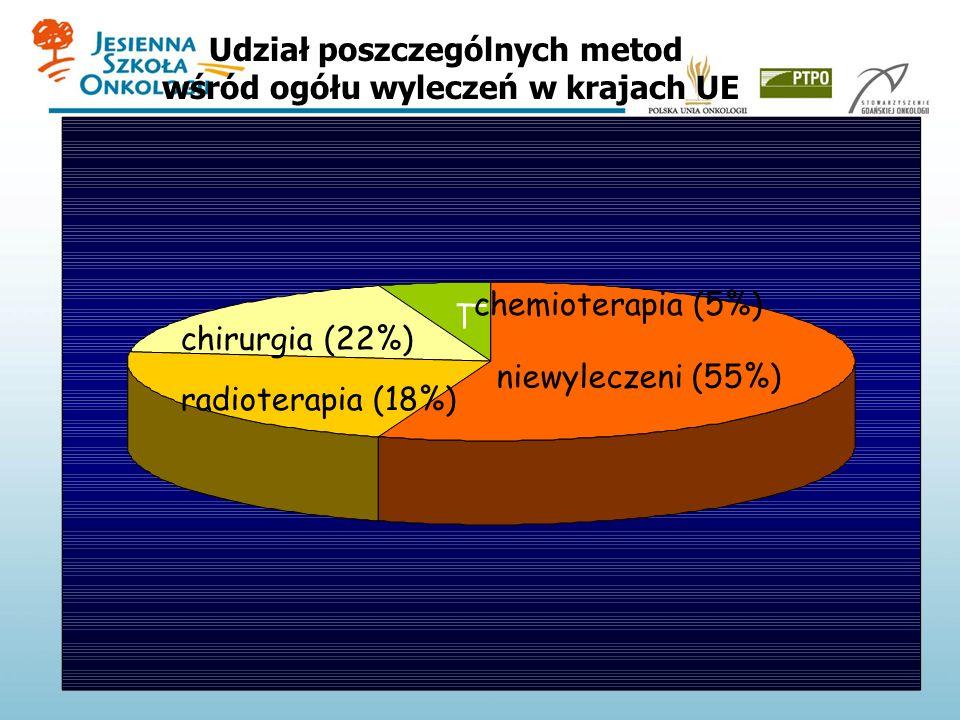 chirurgia (22%) niewyleczeni (55%) radioterapia (18%) chemioterapia (5%) Udział poszczególnych metod wśród ogółu wyleczeń w krajach UE