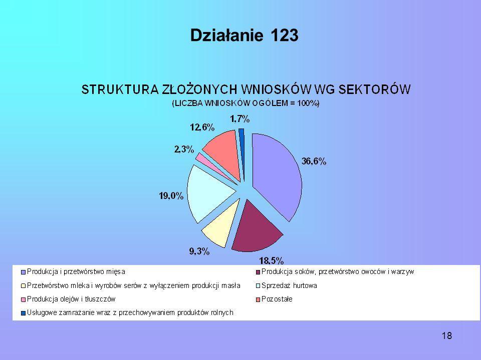 18 Działanie 123