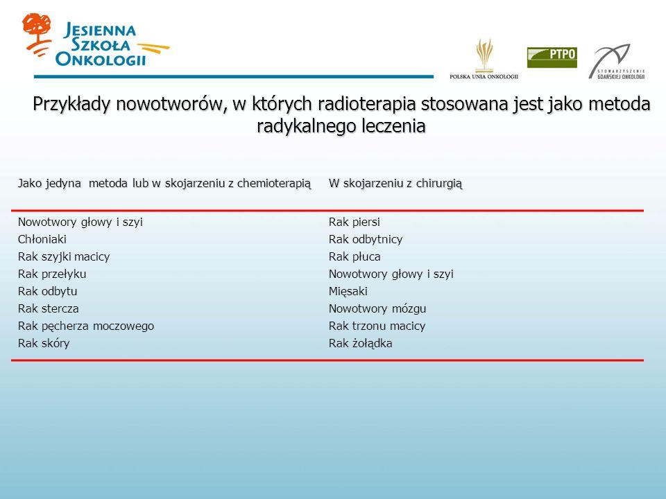 Przykłady nowotworów, w których radioterapia stosowana jest jako metoda radykalnego leczenia Jako jedyna metoda lub w skojarzeniu z chemioterapią W skojarzeniu z chirurgią Nowotwory głowy i szyi Chłoniaki Rak szyjki macicy Rak przełyku Rak odbytu Rak stercza Rak pęcherza moczowego Rak skóry Rak piersi Rak odbytnicy Rak płuca Nowotwory głowy i szyi Mięsaki Nowotwory mózgu Rak trzonu macicy Rak żołądka