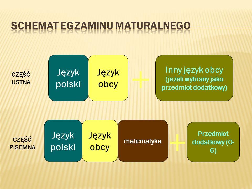 CZĘŚĆ USTNA CZĘŚĆ PISEMNA Język polski Język obcy matematyka Inny język obcy (jeżeli wybrany jako przedmiot dodatkowy) Przedmiot dodatkowy (0- 6)