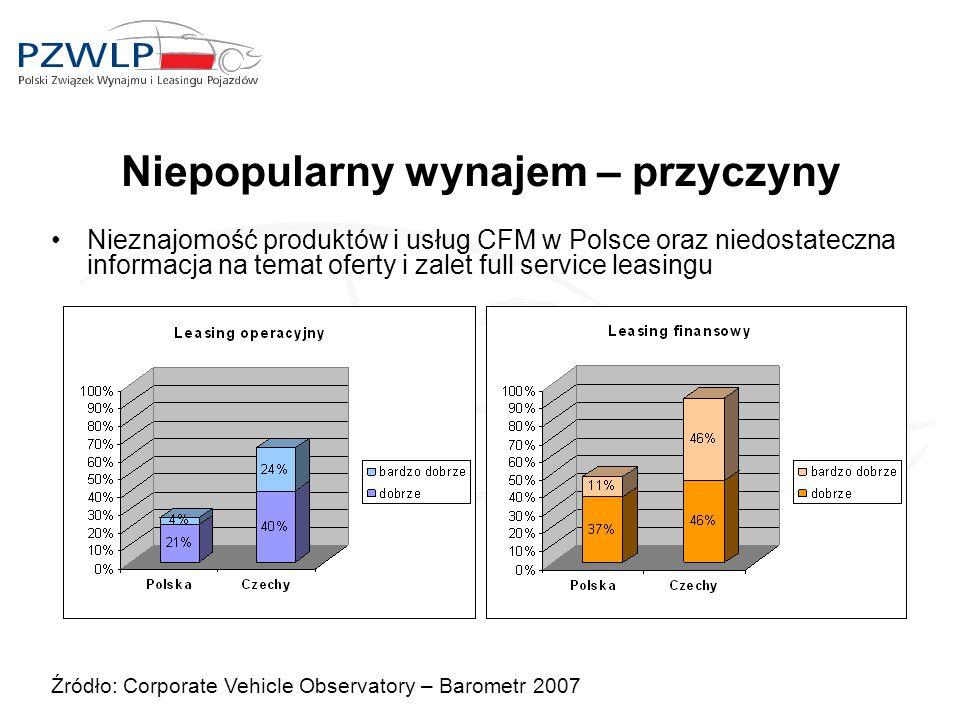 Niepopularny wynajem – przyczyny Źródło: Corporate Vehicle Observatory – Barometr 2007 Nieznajomość produktów i usług CFM w Polsce oraz niedostateczna