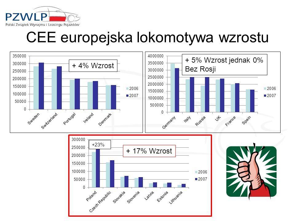 CEE europejska lokomotywa wzrostu + 17% Wzrost +23% + 5% Wzrost jednak 0% Bez Rosji + 4% Wzrost