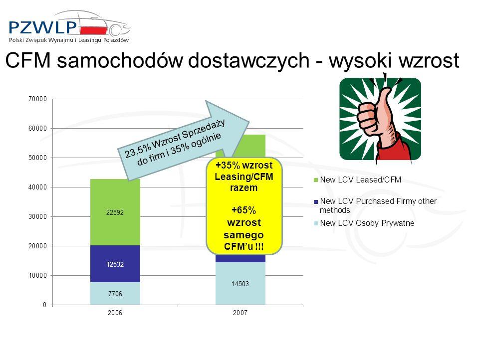 CFM samochodów dostawczych - wysoki wzrost 23,5% Wzrost Sprzedaży do firm i 35% ogólnie +35% wzrost Leasing/CFM razem +65% wzrost samego CFMu !!!