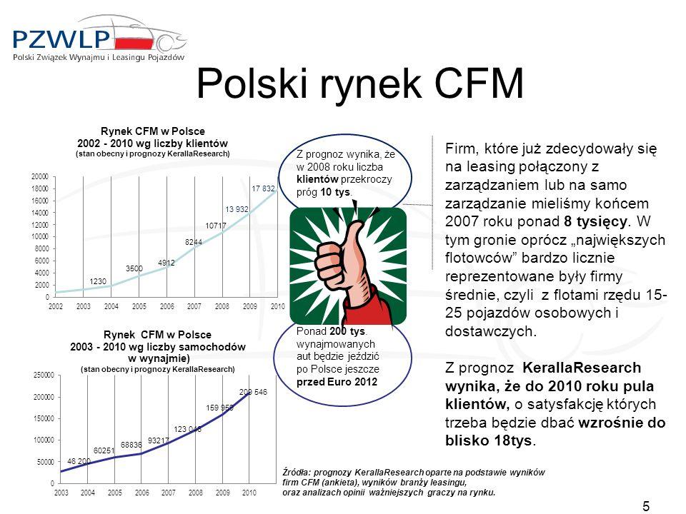 Polski rynek CFM 5 Źródła: prognozy KerallaResearch oparte na podstawie wyników firm CFM (ankieta), wyników branży leasingu, oraz analizach opinii waż