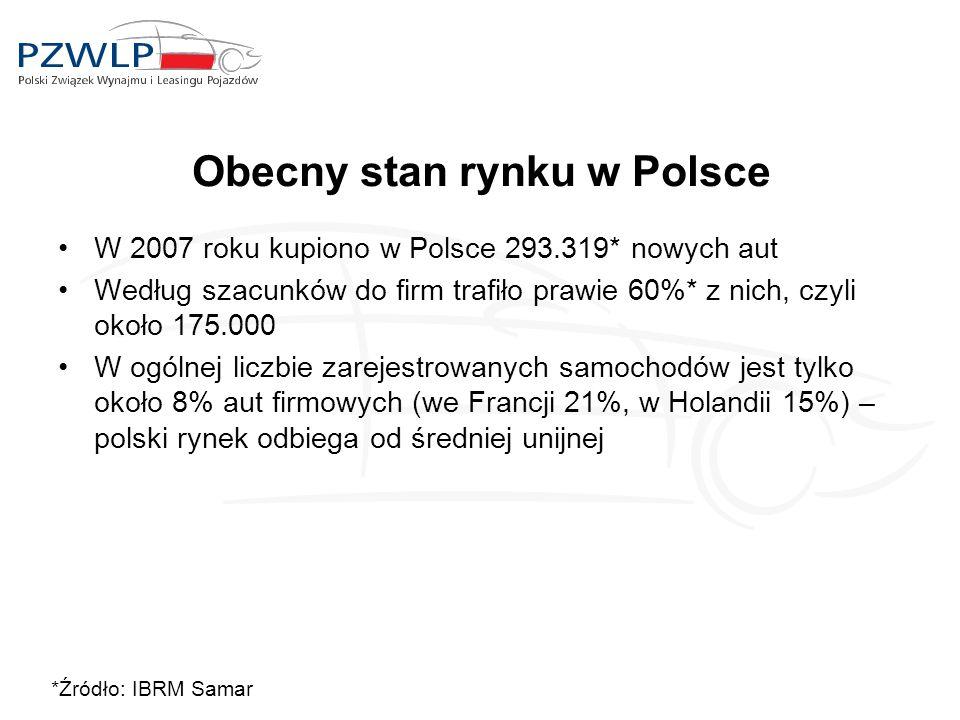Obecny stan rynku w Polsce *Źródło: IBRM Samar W 2007 roku kupiono w Polsce 293.319* nowych aut Według szacunków do firm trafiło prawie 60%* z nich, c
