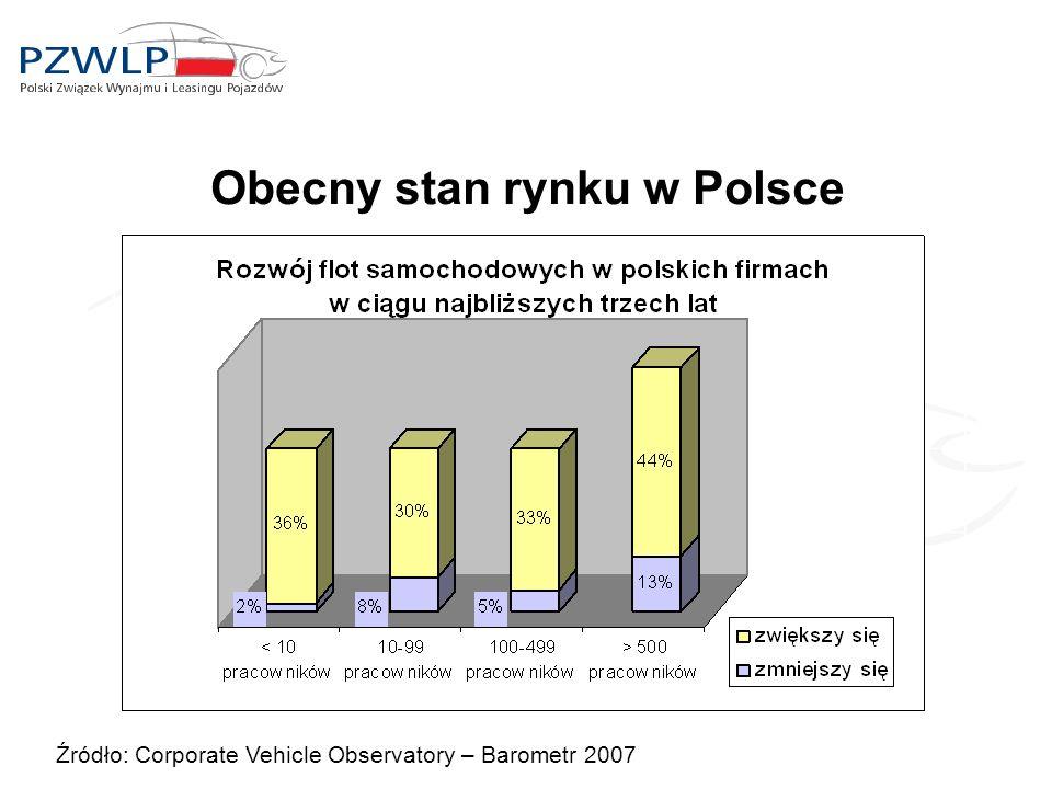 Obecny stan rynku w Polsce Źródło: Corporate Vehicle Observatory – Barometr 2007