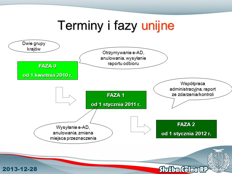 2013-12-28 Terminy i fazy unijne FAZA 0 od 1 kwietnia 2010 r. FAZA 1 od 1 stycznia 2011 r. FAZA 2 od 1 stycznia 2012 r. Otrzymywanie e-AD, anulowania,
