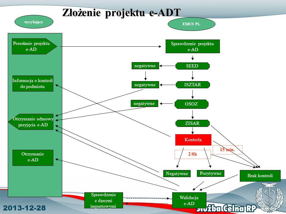 2013-12-28 Złożenie projektu e-ADT Sprawdzenie projektu e-AD wysyłający EMCS PL Przesłanie projektu e-AD Otrzymanie odmowy przyjęcia e-AD Sprawdzenie z danymi importowymi Walidacja e-AD SEED ISZTAR ZISAR Informacja o kontroli do podmiotu Kontrola OSOZ Brak kontroli negatywne Otrzymanie e-AD negatywne Negatywne Pozytywne 2/6h 15 min.