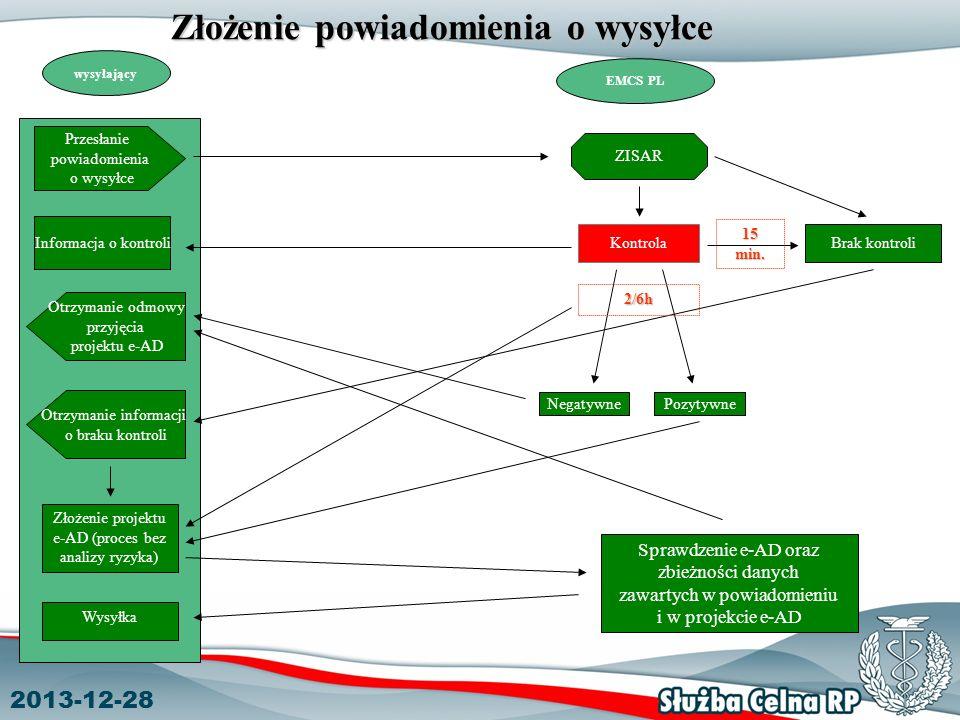 2013-12-28 Złożenie powiadomienia o wysyłce wysyłający EMCS PL Przesłanie powiadomienia o wysyłce Otrzymanie odmowy przyjęcia projektu e-AD ZISAR Informacja o kontroli Kontrola Brak kontroli Złożenie projektu e-AD (proces bez analizy ryzyka) Negatywne Pozytywne 2/6h Sprawdzenie e-AD oraz zbieżności danych zawartych w powiadomieniu i w projekcie e-AD Otrzymanie informacji o braku kontroli Wysyłka 15 min.