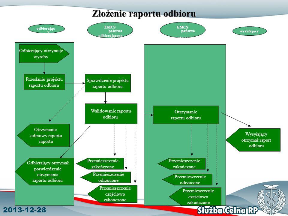 2013-12-28 Złożenie raportu odbioru EMCS państwa wysyłającego EMCS państwa odbierającego odbierając y wysyłający Odbierający otrzymuje wyroby Przesłanie projektu raportu odbioru Otrzymanie odmowy raportu raportu Odbierający otrzymał potwierdzenie otrzymania raportu odbioru Sprawdzenie projektu raportu odbioru Walidowanie raportu odbioru Przemieszczenie zakończone Przemieszczenie odrzucone Przemieszczenie częściowo zakończone Otrzymanie raportu odbioru Przemieszczenie zakończone Przemieszczenie odrzucone Przemieszczenie częściowo zakończone Wysyłający otrzymał raport odbioru