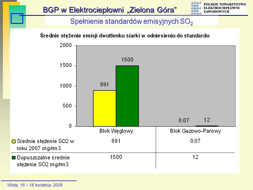 Wisła, 16 – 18 kwietnia 2008 Spełnienie standardów emisyjnych SO 2 BGP w Elektrociepłowni Zielona Góra