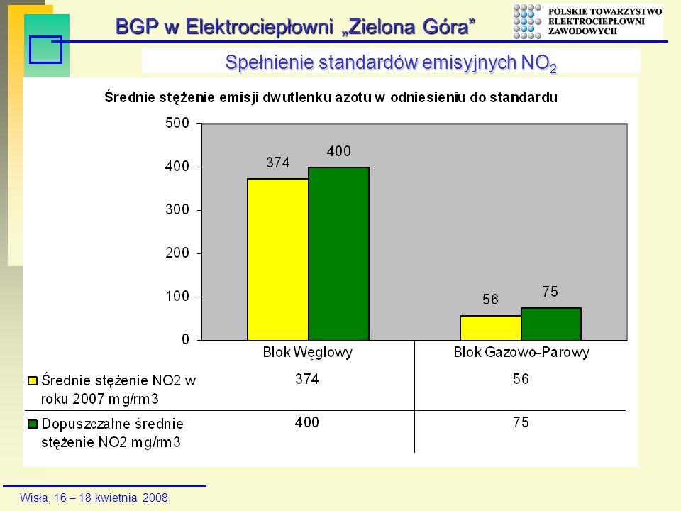 Wisła, 16 – 18 kwietnia 2008 Spełnienie standardów emisyjnych NO 2 BGP w Elektrociepłowni Zielona Góra