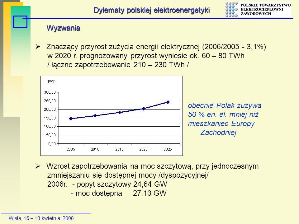 Wisła, 16 – 18 kwietnia 2008 Wyzwania Znaczący przyrost zużycia energii elektrycznej (2006/2005 - 3,1%) w 2020 r. prognozowany przyrost wyniesie ok. 6