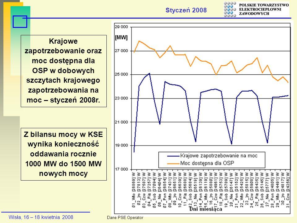 Wisła, 16 – 18 kwietnia 2008 Krajowe zapotrzebowanie oraz moc dostępna dla OSP w dobowych szczytach krajowego zapotrzebowania na moc – styczeń 2008r.