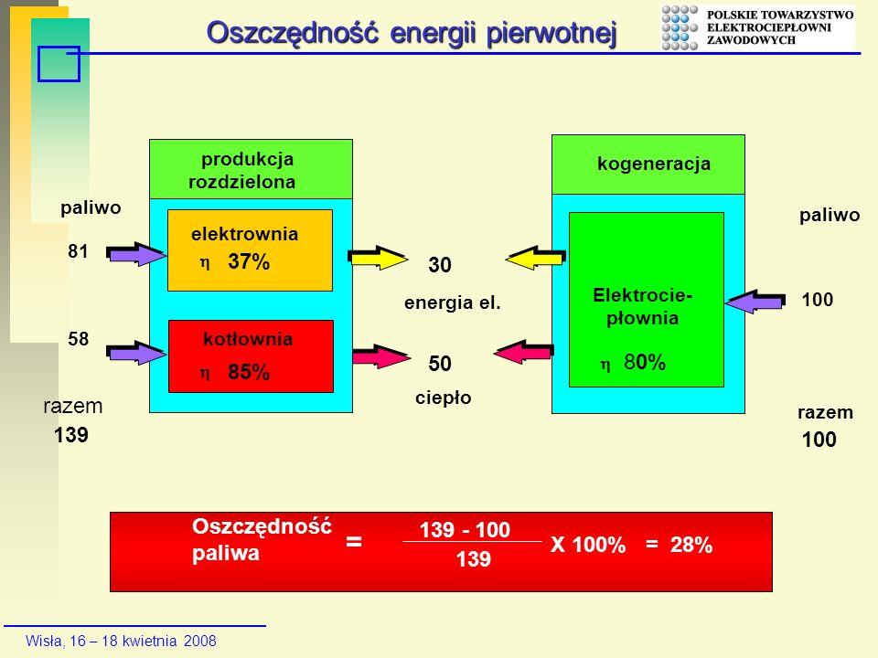 Wisła, 16 – 18 kwietnia 2008 30 produkcja rozdzielona elektrownia 37% kotłownia 85% energia el. 50 ciepło paliwo 81 139 100 paliwo razem 100 kogenerac