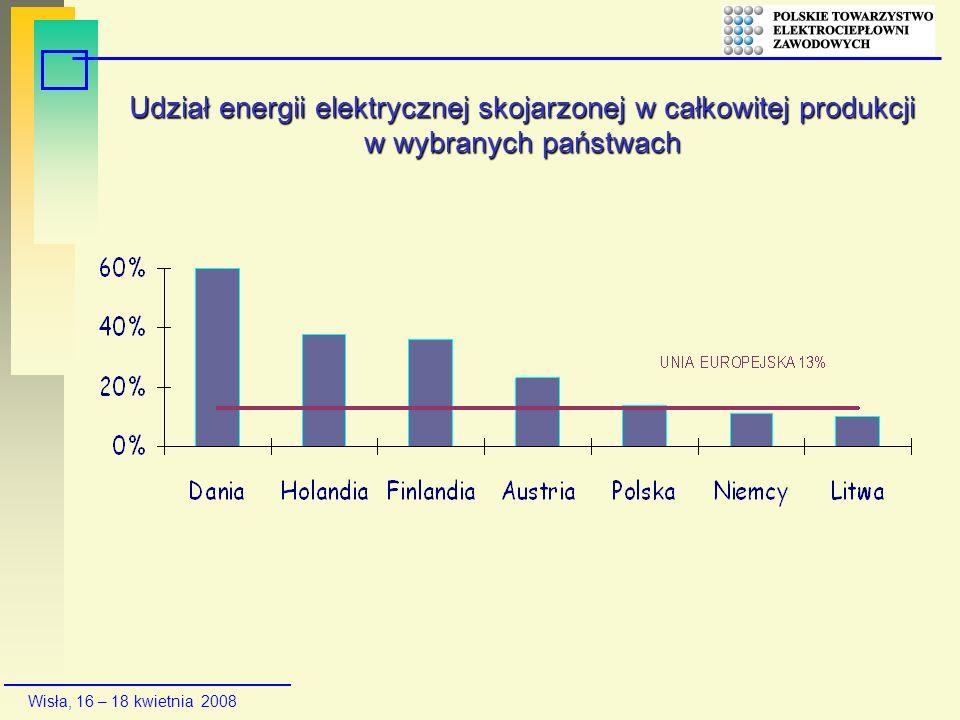 Wisła, 16 – 18 kwietnia 2008 Udział energii elektrycznej skojarzonej w całkowitej produkcji w wybranych państwach