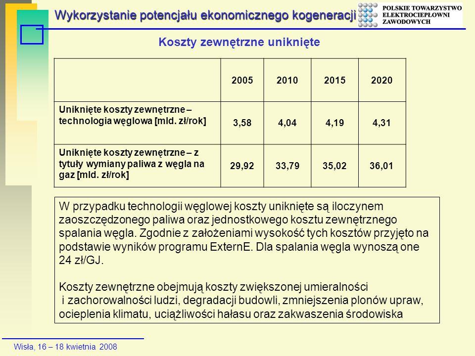 Wisła, 16 – 18 kwietnia 2008 Koszty zewnętrzne uniknięte 2005201020152020 Uniknięte koszty zewnętrzne – technologia węglowa [mld. zł/rok] 3,584,044,19