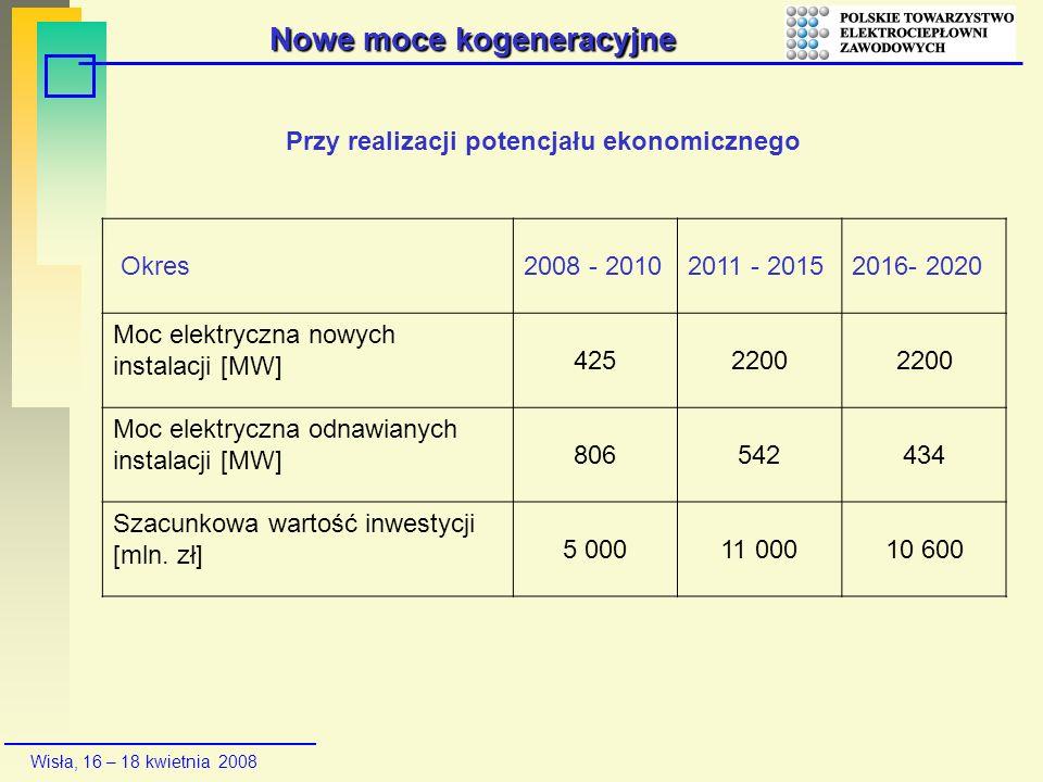 Wisła, 16 – 18 kwietnia 2008 Nowe moce kogeneracyjne Okres2008 - 20102011 - 20152016- 2020 Moc elektryczna nowych instalacji [MW] 4252200 Moc elektryc