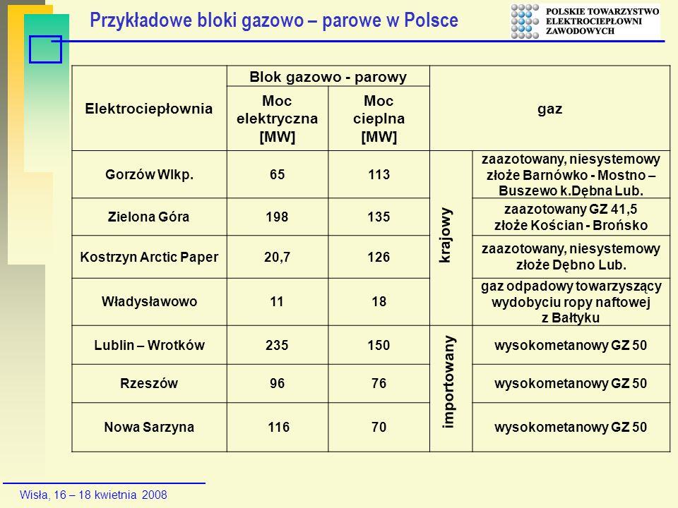 Wisła, 16 – 18 kwietnia 2008 Elektrociepłownia Blok gazowo - parowy gaz Moc elektryczna [MW] Moc cieplna [MW] Gorzów Wlkp.65113 zaazotowany, niesystem