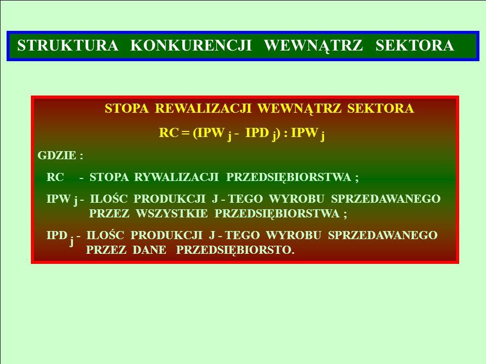 STRUKTURA KONKURENCJI WEWNĄTRZ SEKTORA STOPA REWALIZACJI WEWNĄTRZ SEKTORA RC = (IPW - IPD ) : IPW GDZIE : RC - STOPA RYWALIZACJI PRZEDSIĘBIORSTWA ; IP
