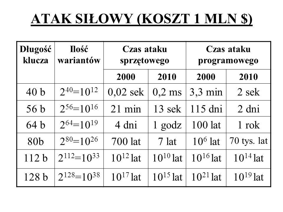 ATAK SIŁOWY (KOSZT 1 MLN $) Długość klucza Ilość wariantów Czas ataku sprzętowego Czas ataku programowego 2000201020002010 40 b2 40 =10 12 0,02 sek0,2