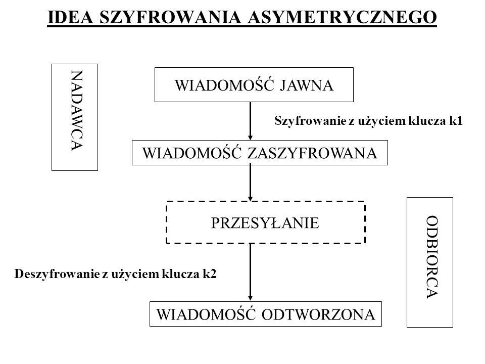 ALGORYTM RSA Opracowany (1977) przez Rivesta, Shamira i Adlemana szyfr niesymetryczny oparty na potęgowaniu modulo.