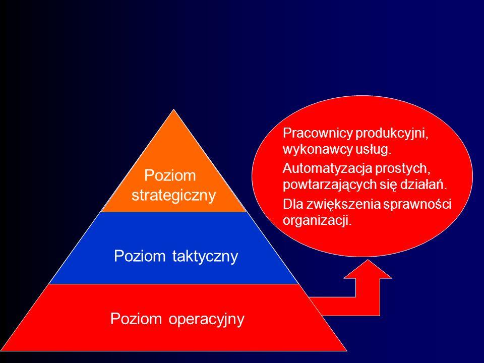 Poziom operacyjny Poziom strategiczny Poziom taktyczny Poziomy zarządzania organizacją Rożne typy informacji wymagają różnych systemów informacyjnych.