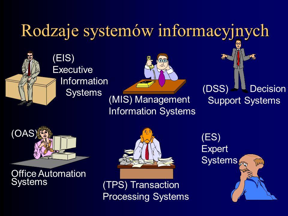 Jakie są przepływy informacji w organizacji? Dół - góra –Informacje dotyczące codziennej działalności. Góra - dół –Strategie, cele, zalecenia dla niżs