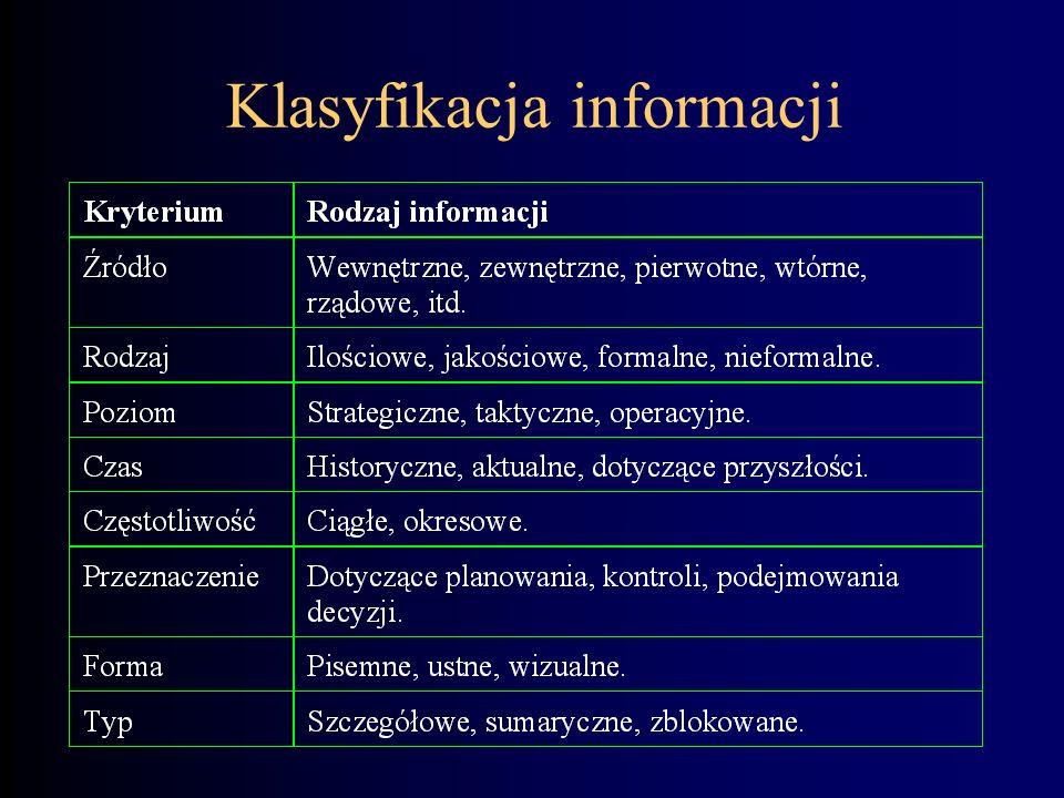 Informacja - różne definicje Obiekt abstrakcyjny, który w postaci zakodowanej może być przechowywany, przesyłany, przetwarzany i użyty do sterowania.
