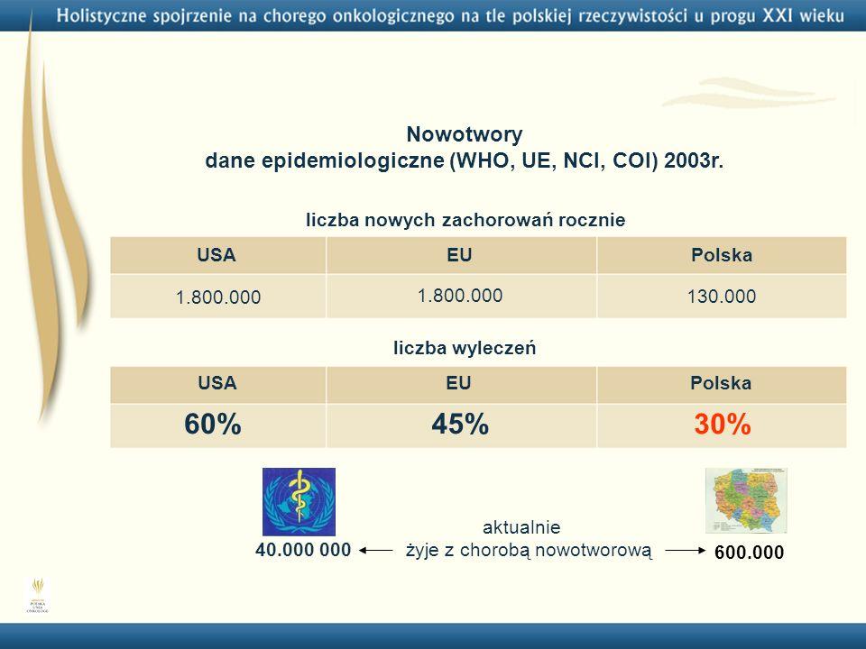 10 Nowotwory dane epidemiologiczne (WHO, UE, NCI, COI) 2003r. 60%45% 30% USAEUPolska liczba wyleczeń USAEUPolska 1.800.000 130.000 liczba nowych zacho