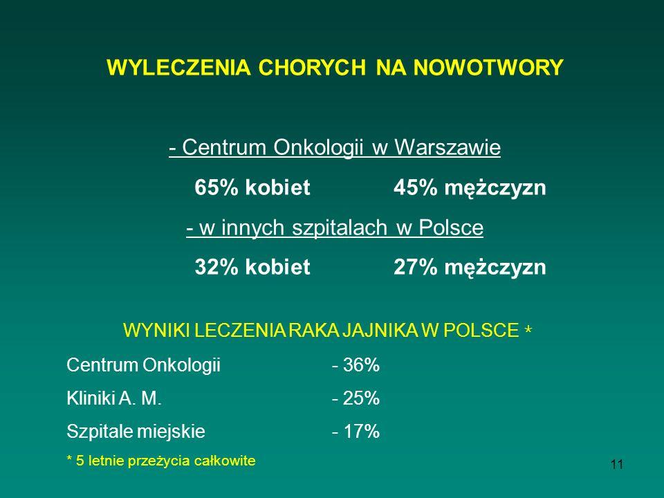 11 WYLECZENIA CHORYCH NA NOWOTWORY - Centrum Onkologii w Warszawie 65% kobiet 45% mężczyzn - w innych szpitalach w Polsce 32% kobiet27% mężczyzn WYNIK