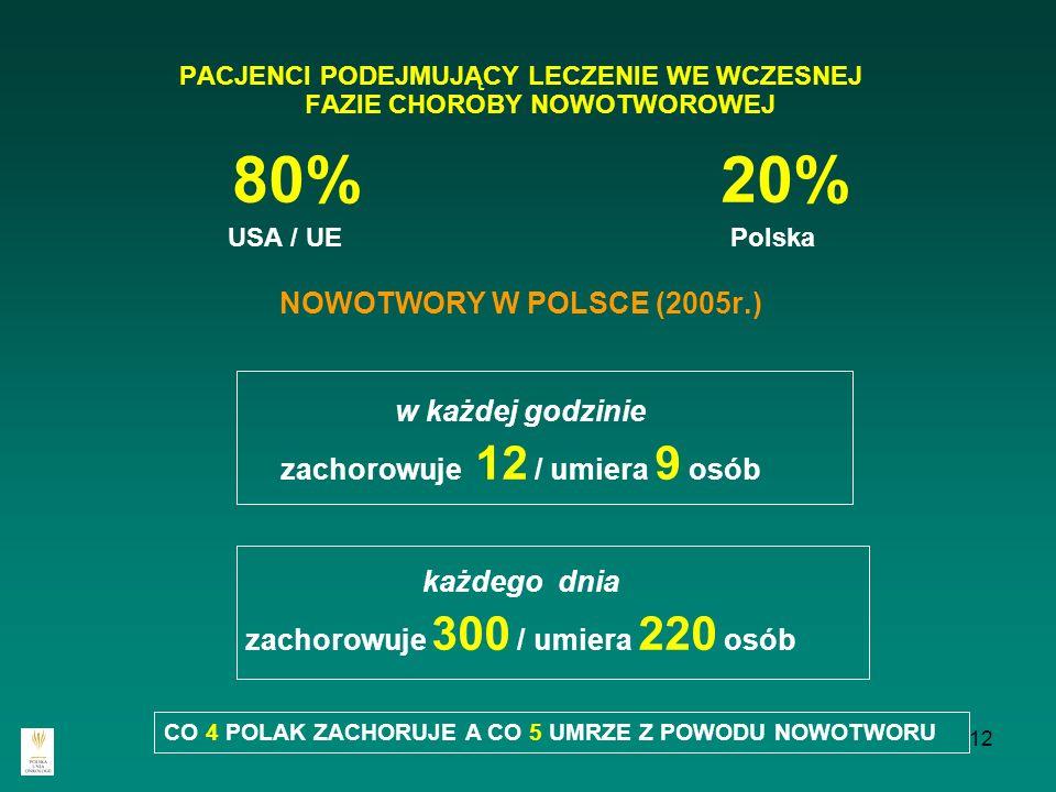 12 PACJENCI PODEJMUJĄCY LECZENIE WE WCZESNEJ FAZIE CHOROBY NOWOTWOROWEJ 80% 20% USA / UE Polska NOWOTWORY W POLSCE (2005r.) w każdej godzinie zachorow