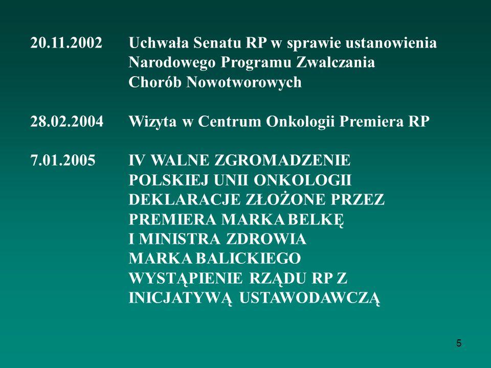5 20.11.2002 Uchwała Senatu RP w sprawie ustanowienia Narodowego Programu Zwalczania Chorób Nowotworowych 28.02.2004 Wizyta w Centrum Onkologii Premie