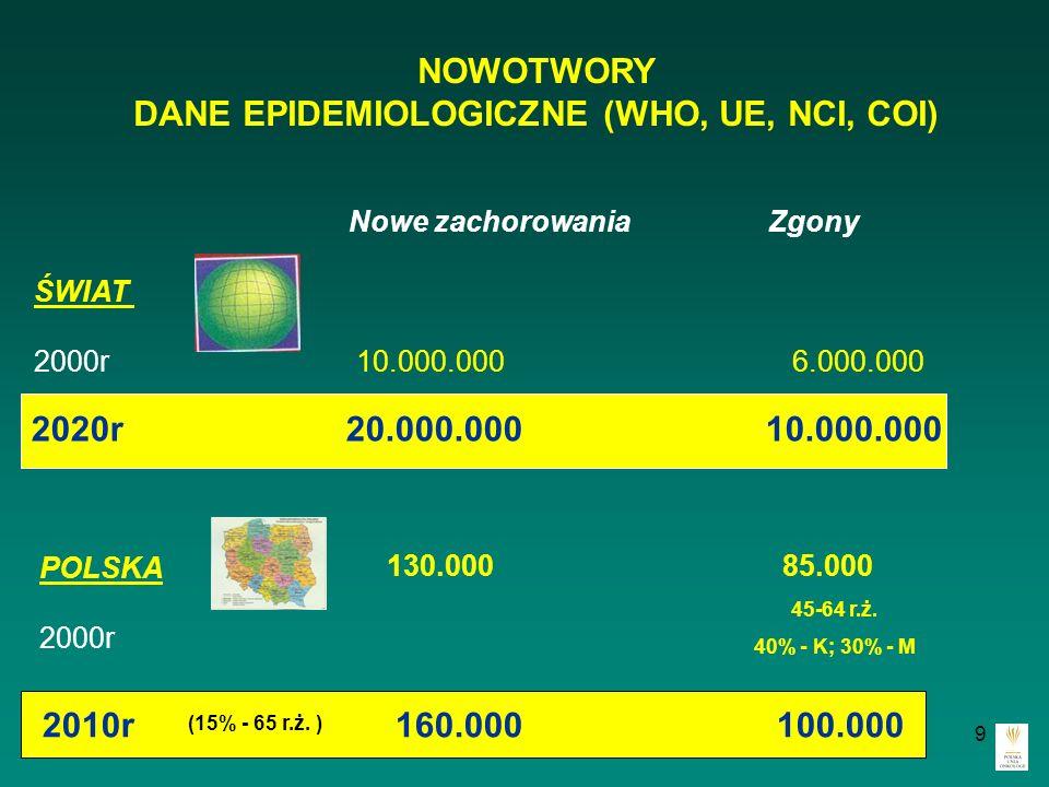 9 NOWOTWORY DANE EPIDEMIOLOGICZNE (WHO, UE, NCI, COI) Nowe zachorowania Zgony ŚWIAT 2000r 10.000.000 6.000.000 POLSKA 2000r 2020r 20.000.000 10.000.00