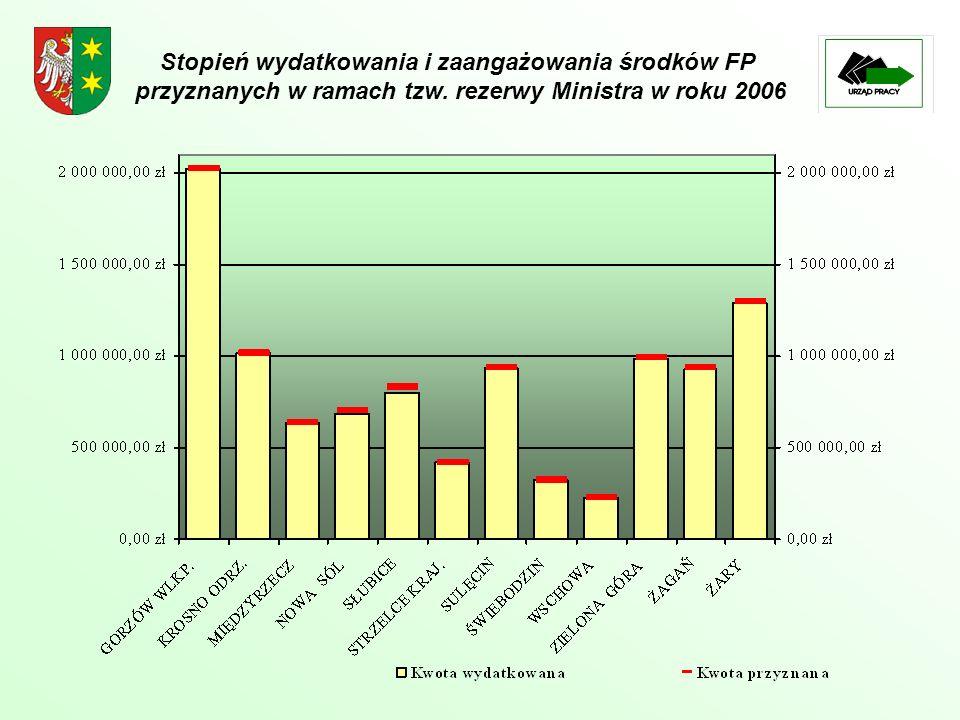 Stopień wydatkowania i zaangażowania środków FP przyznanych w ramach tzw. rezerwy Ministra w roku 2006
