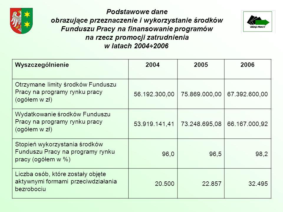 Wyszczególnienie200420052006 Otrzymane limity środków Funduszu Pracy na programy rynku pracy (ogółem w zł) 56.192.300,0075.869.000,0067.392.600,00 Wydatkowanie środków Funduszu Pracy na programy rynku pracy (ogółem w zł) 53.919.141,4173.248.695,0866.167.000,92 Stopień wykorzystania środków Funduszu Pracy na programy rynku pracy (ogółem w %) 96,096,598,2 Liczba osób, które zostały objęte aktywnymi formami przeciwdziałania bezrobociu 20.50022.85732.495 Podstawowe dane obrazujące przeznaczenie i wykorzystanie środków Funduszu Pracy na finansowanie programów na rzecz promocji zatrudnienia w latach 2004÷2006