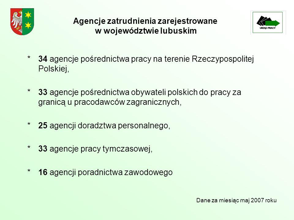 Agencje zatrudnienia zarejestrowane w województwie lubuskim *34 agencje pośrednictwa pracy na terenie Rzeczypospolitej Polskiej, *33 agencje pośrednictwa obywateli polskich do pracy za granicą u pracodawców zagranicznych, *25 agencji doradztwa personalnego, *33 agencje pracy tymczasowej, *16 agencji poradnictwa zawodowego Dane za miesiąc maj 2007 roku