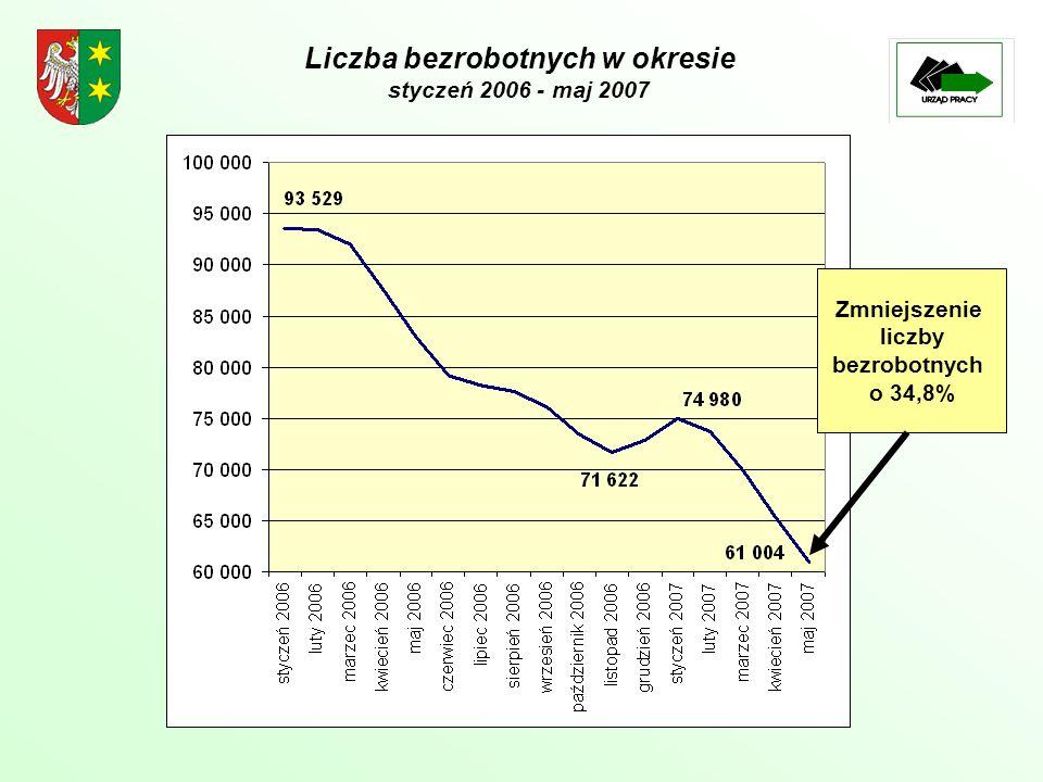 Liczba bezrobotnych w okresie styczeń 2006 - maj 2007 Zmniejszenie liczby bezrobotnych o 34,8%
