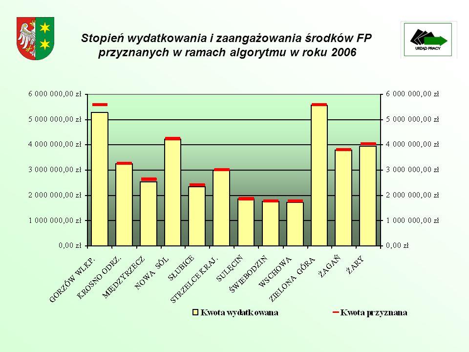 Stopień wydatkowania i zaangażowania środków FP przyznanych w ramach algorytmu w roku 2006